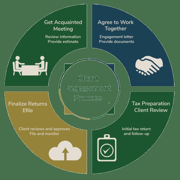 Triton Business Advisors - Client Engagement Process